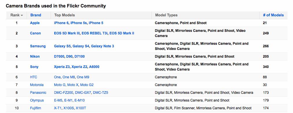 flickr-camera-chart